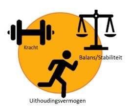 Kracht - Balans - Stabiliteit - Artrose